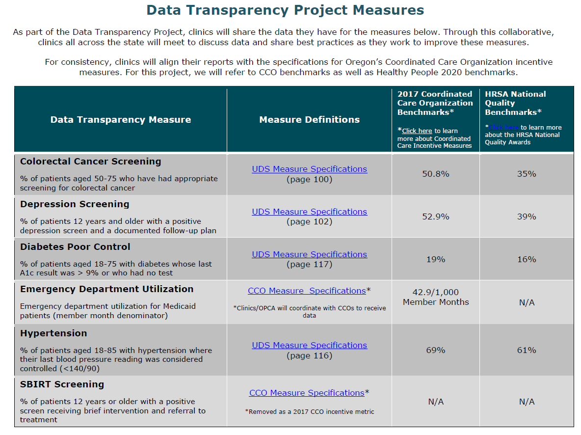 Data Transparency   Measure definitions and benchmarks v4